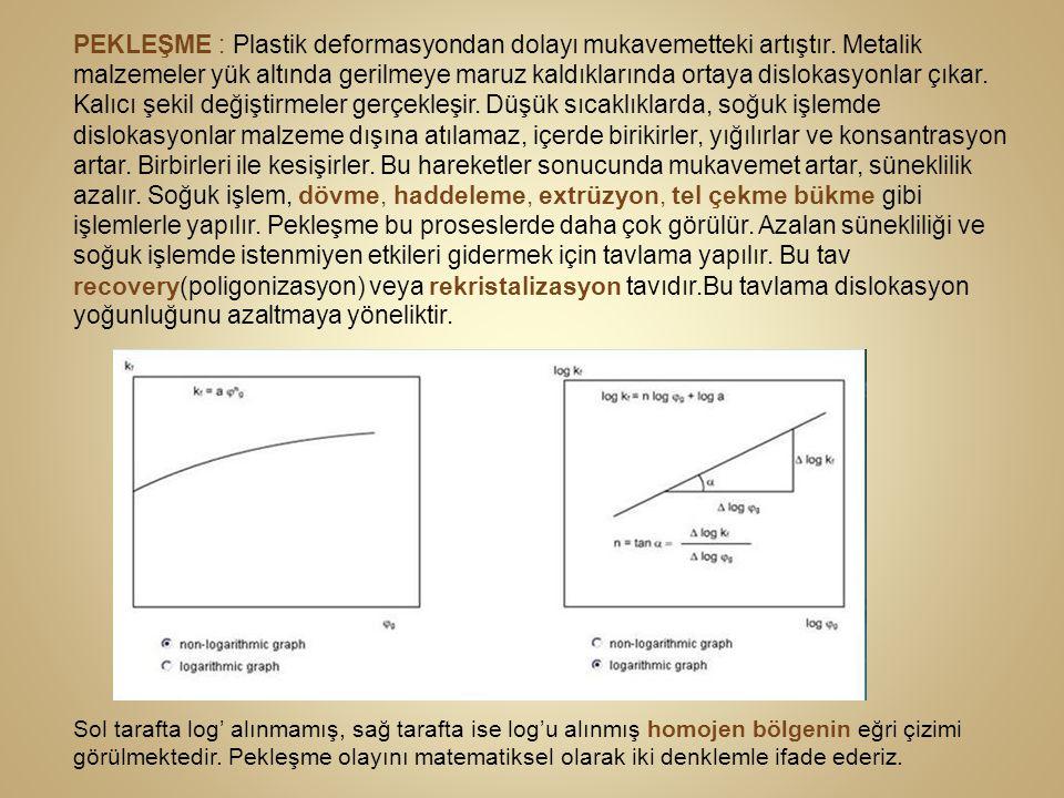 Sıcak Şekil Verme (m) şekil verme hızı hassasiyet katsayısının şekil verme yöntemine göre değerleri aşağıdaki şekildedir.