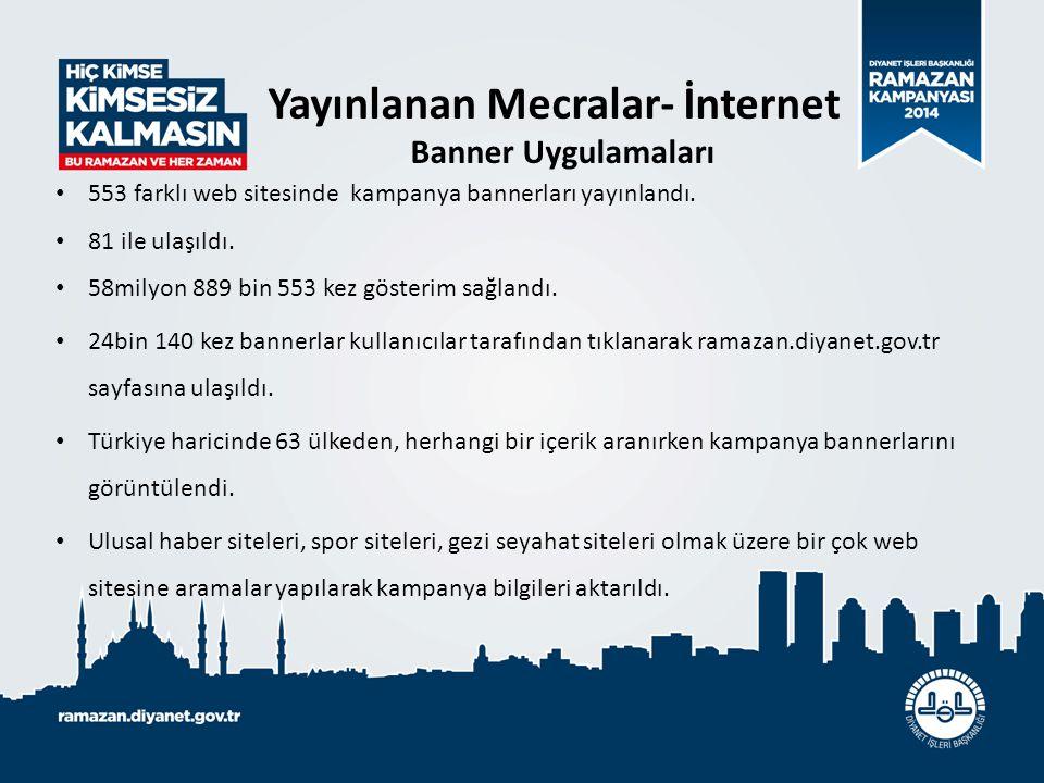 553 farklı web sitesinde kampanya bannerları yayınlandı. 81 ile ulaşıldı. 58milyon 889 bin 553 kez gösterim sağlandı. 24bin 140 kez bannerlar kullanıc