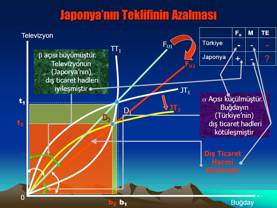 Türkiye'nin Teklif Eğrisi neden Sol tarafa kayar? Sadece Türkiye'nin teklif eğrisi yer değiştirdiğine göre, sadece Türkiye'deki arz ve talepte değişik