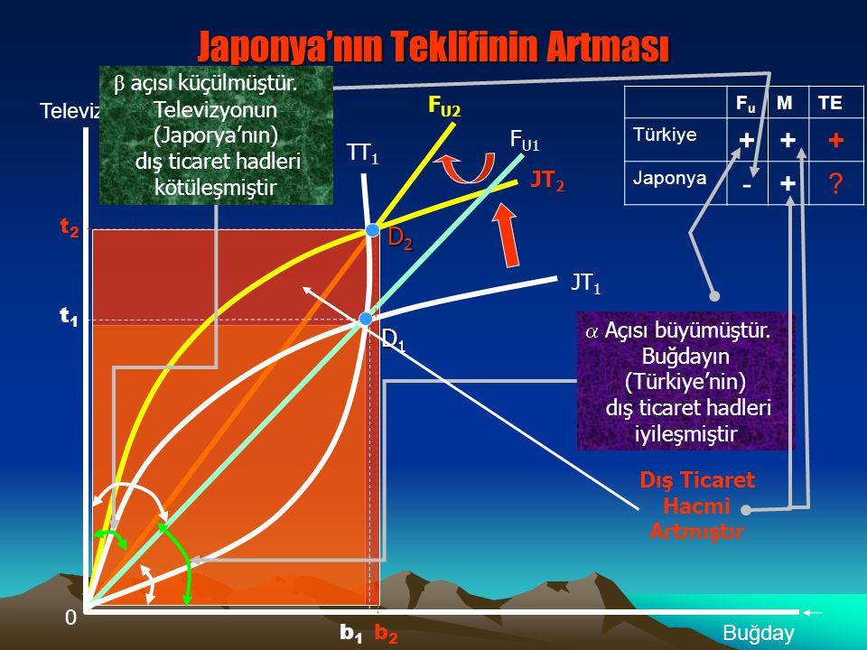 Televizyonun (Japonya'nın) Dış ticaret hadlerinin %10 iyileştiğini kabul edersek, dış ticaret hacmindeki azalma, televizyonun dış talep esnekliğine ba