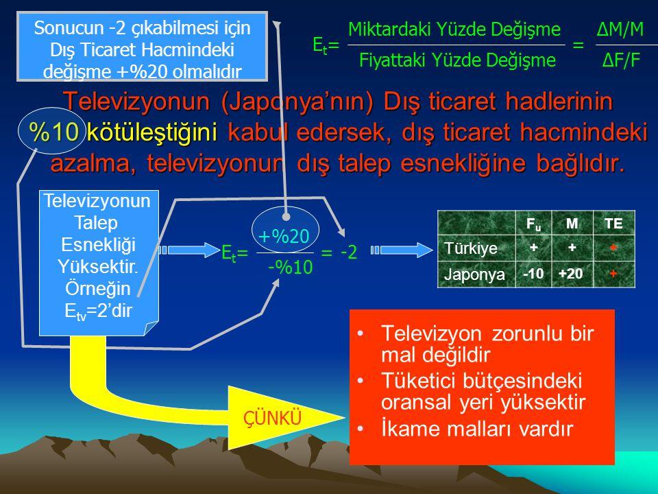 Japonya'nın Teklifinin Artması 0 Televizyon Buğday t1t1 TT 1 JT 1 F U1 D1D1D1D1 b1b1 D2D2D2D2 JT 2 F U2  Açısı büyümüştür. Buğdayın (Türkiye'nin) dış