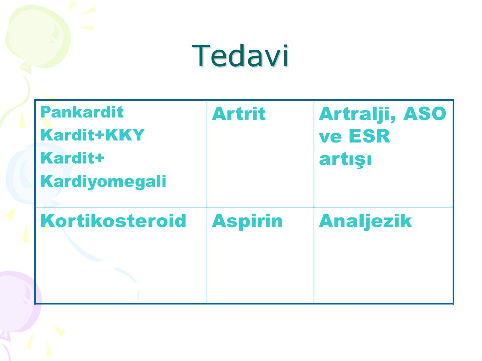 Tedavi Pankardit Kardit+KKY Kardit+ Kardiyomegali ArtritArtralji, ASO ve ESR artışı KortikosteroidAspirinAnaljezik