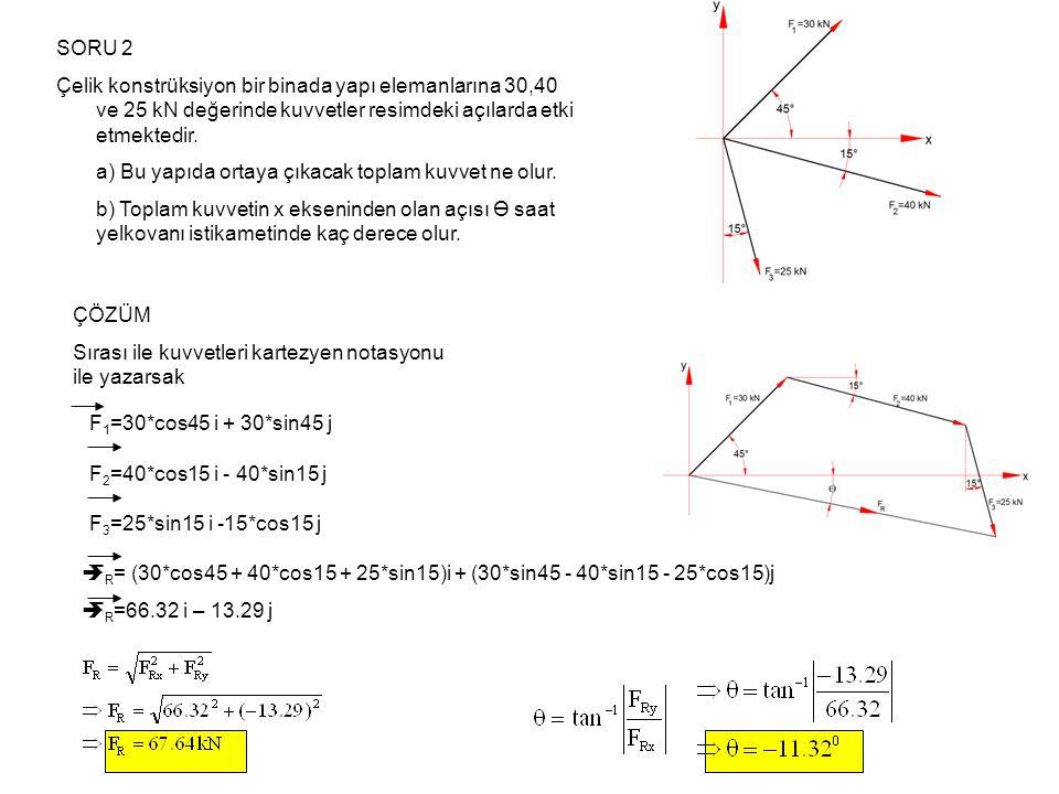 SORU 3 Bir halka üzerinde F1 ve F2 kuvvetleri etki etmektedir.