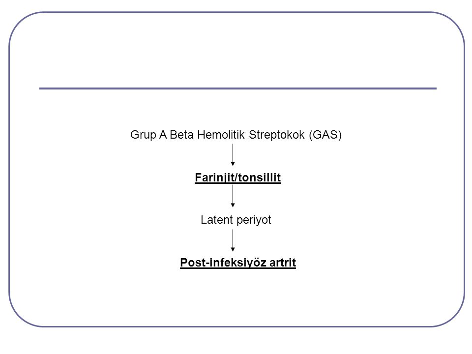 Grup A Beta Hemolitik Streptokok (GAS) Farinjit/tonsillit Latent periyot Post-infeksiyöz artrit