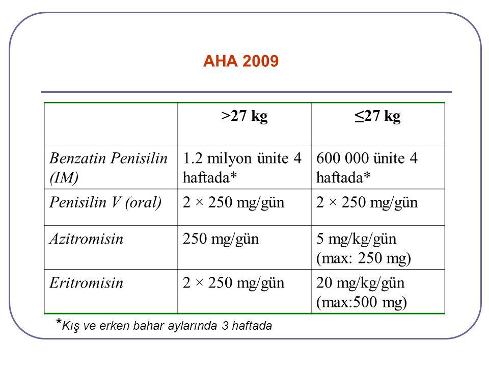>27 kg≤27 kg Benzatin Penisilin (IM) 1.2 milyon ünite 4 haftada* 600 000 ünite 4 haftada* Penisilin V (oral)2 × 250 mg/gün Azitromisin250 mg/gün5 mg/k