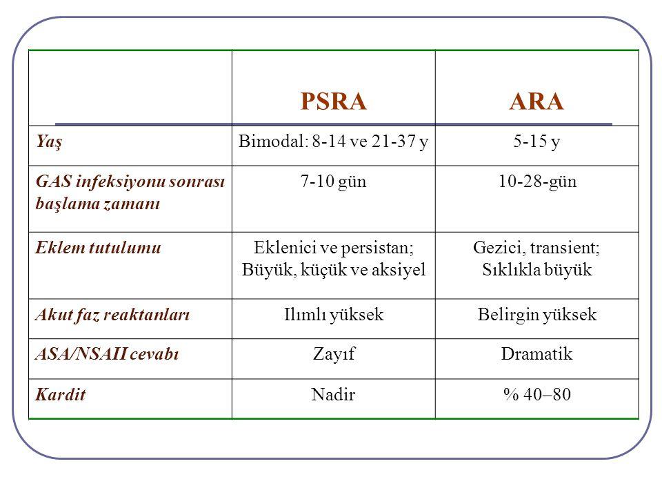 PSRAARA YaşBimodal: 8-14 ve 21-37 y5-15 y GAS infeksiyonu sonrası başlama zamanı 7-10 gün10-28-gün Eklem tutulumuEklenici ve persistan; Büyük, küçük v