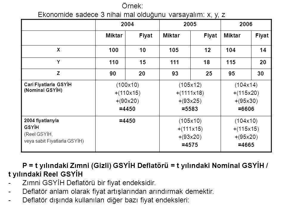 200420052006 Miktar Fiyat X 100 10105 12104 14 Y 110 15111 18115 20 Z 90 20 93 2595 30 Cari Fiyatlarla GSYİH (Nominal GSYİH) (100x10) +(110x15) +(90x2