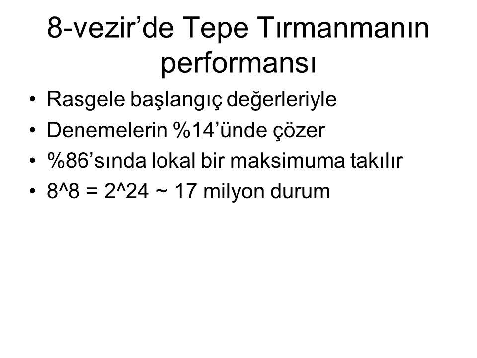 8-vezir'de Tepe Tırmanmanın performansı Rasgele başlangıç değerleriyle Denemelerin %14'ünde çözer %86'sında lokal bir maksimuma takılır 8^8 = 2^24 ~ 1