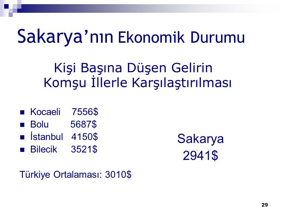 29 Sakarya 'nın Ekonomik Durumu Sakarya 2941$ Kişi Başına Düşen Gelirin Komşu İllerle Karşılaştırılması Kocaeli 7556$ Bolu 5687$ İstanbul 4150$ Bileci