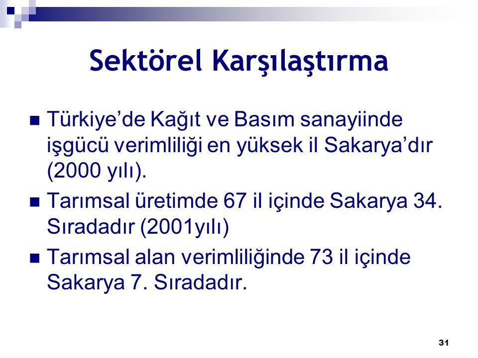 31 Sektörel Karşılaştırma Türkiye'de Kağıt ve Basım sanayiinde işgücü verimliliği en yüksek il Sakarya'dır (2000 yılı). Tarımsal üretimde 67 il içinde