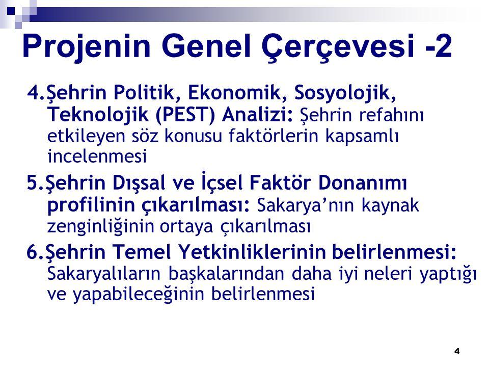 35 Takvim Proje Süresi: 2 yıl Ön Proje : 5 ay (29 Ekim 2003'de Yapılacak Olan Türkiye Sorunlarına Çözüm Konferansı na sunulmak üzere)