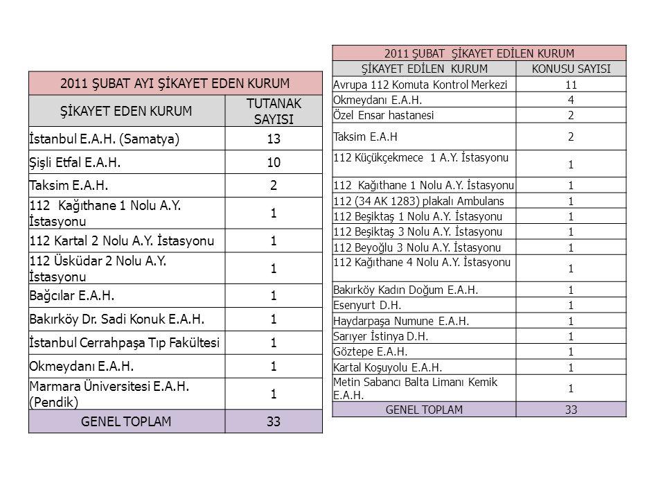 2011 ŞUBAT AYI ŞİKAYET EDEN KURUM ŞİKAYET EDEN KURUM TUTANAK SAYISI İstanbul E.A.H. (Samatya)13 Şişli Etfal E.A.H.10 Taksim E.A.H.2 112 Kağıthane 1 No