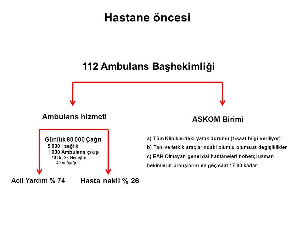 112 Ambulans Başhekimliği Ambulans hizmeti ASKOM Birimi Hasta nakil % 26 Acil Yardım % 74 Günlük 80 000 Çağrı 5 000 i sağlık 1 000 Ambulans çıkışı 10
