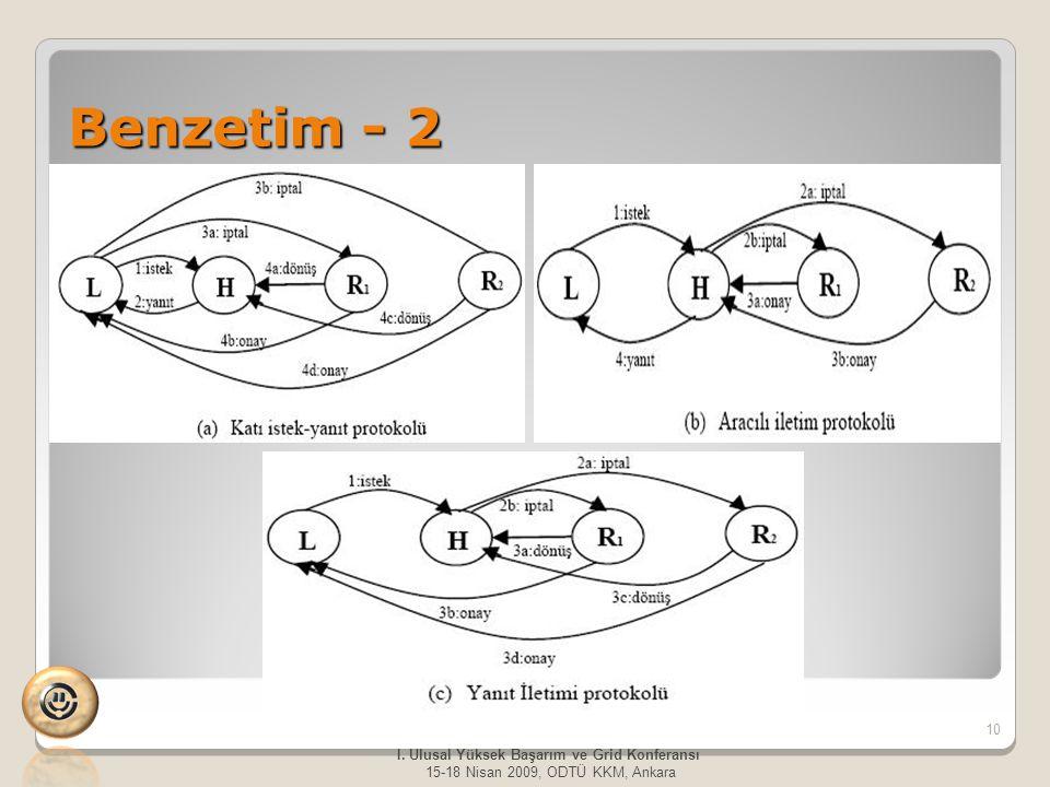 Benzetim - 2 10 I. Ulusal Yüksek Başarım ve Grid Konferansı 15-18 Nisan 2009, ODTÜ KKM, Ankara