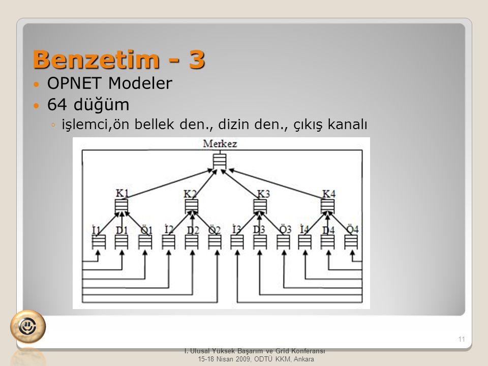 Benzetim - 3 OPNET Modeler 64 düğüm ◦işlemci,ön bellek den., dizin den., çıkış kanalı 11 I. Ulusal Yüksek Başarım ve Grid Konferansı 15-18 Nisan 2009,