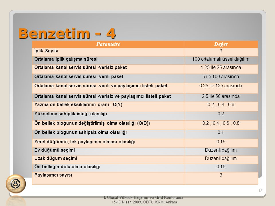 Benzetim - 4 12 I. Ulusal Yüksek Başarım ve Grid Konferansı 15-18 Nisan 2009, ODTÜ KKM, Ankara ParametreDeğer İplik Sayısı3 Ortalama iplik çalışma sür