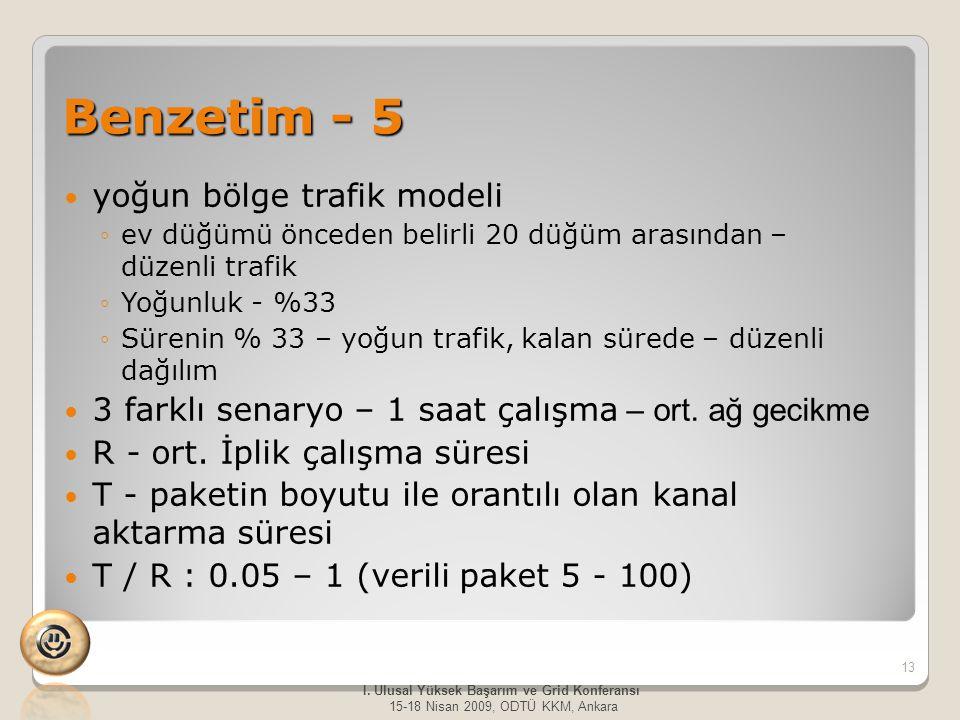 Benzetim - 5 yoğun bölge trafik modeli ◦ev düğümü önceden belirli 20 düğüm arasından – düzenli trafik ◦Yoğunluk - %33 ◦Sürenin % 33 – yoğun trafik, kalan sürede – düzenli dağılım 3 farklı senaryo – 1 saat çalışma – ort.