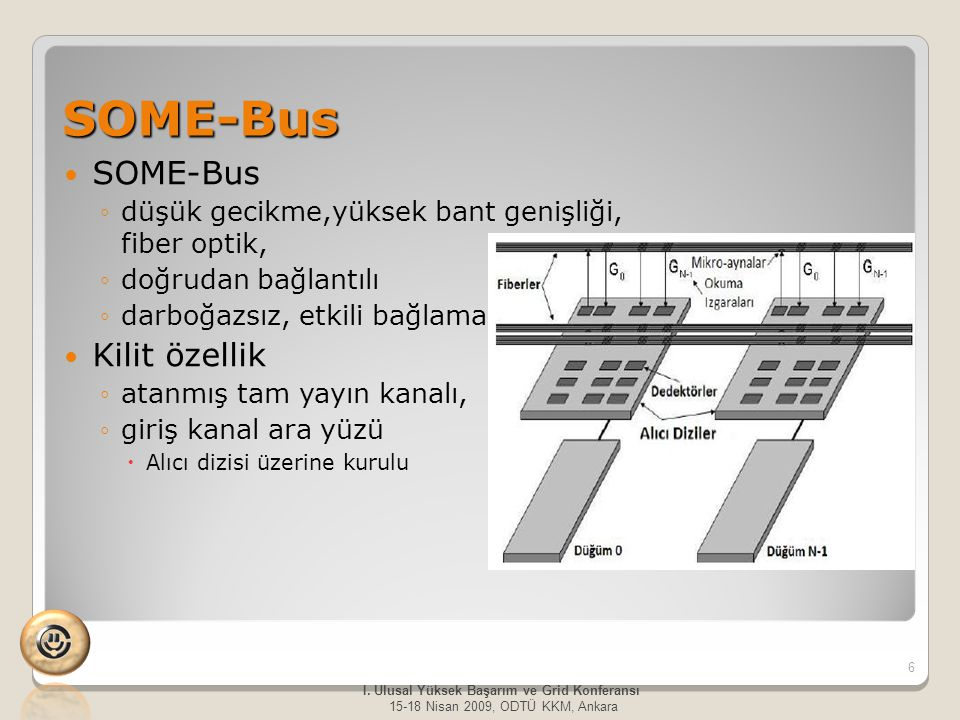 SOME-Bus SOME-Bus ◦düşük gecikme,yüksek bant genişliği, fiber optik, ◦doğrudan bağlantılı ◦darboğazsız, etkili bağlama Kilit özellik ◦atanmış tam yayın kanalı, ◦giriş kanal ara yüzü  Alıcı dizisi üzerine kurulu 6 I.