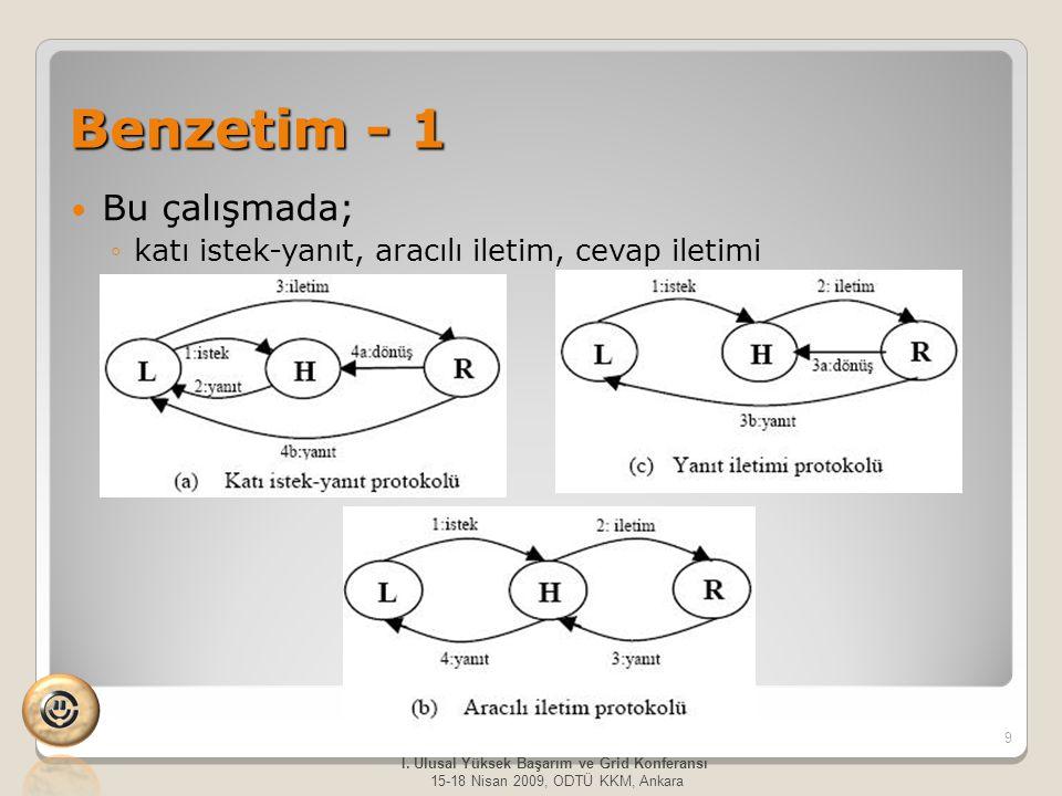 Benzetim - 1 Bu çalışmada; ◦katı istek-yanıt, aracılı iletim, cevap iletimi 9 I. Ulusal Yüksek Başarım ve Grid Konferansı 15-18 Nisan 2009, ODTÜ KKM,