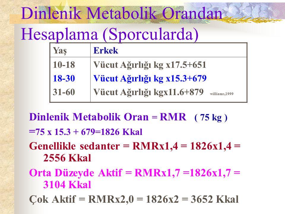 Dinlenik Metabolik Orandan Hesaplama (Sporcularda) Dinlenik Metabolik Oran = RMR = 72x14.7+746=1804.4 Kkal Genellikle sedanter = RMR x 1,4 = 1804 x 1,