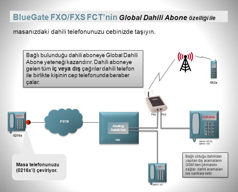 BlueGate FXO/FXS FCT'nin Bağlantıları FXO Tek SİM kartı takılır. USB ile PC'den Yönetim FXO: PSTN veya santralin dahili hattı bağlanabilir. FXS: Santr