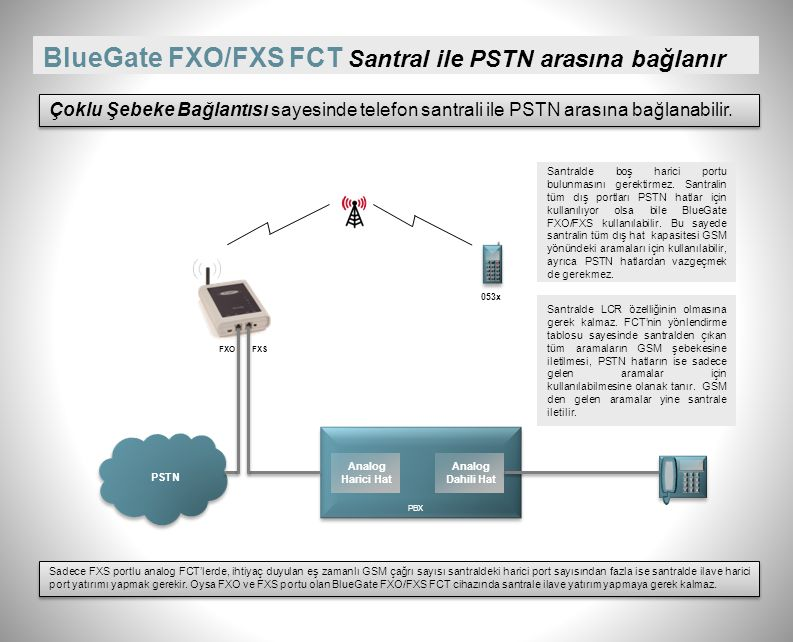 BlueGate FXO/FXS FCT Santralin harici girişine bağlanır Çoklu Şebeke Bağlantısı sayesinde telefon santralinin harici girişine bağlanabilir. PBX Analog