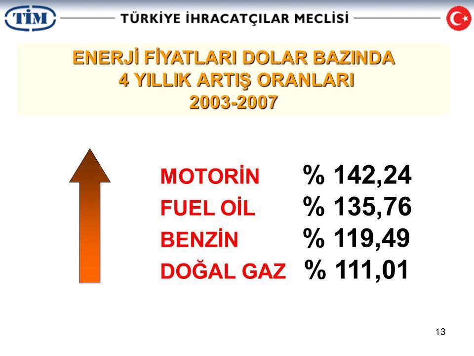 13 ENERJİ FİYATLARI DOLAR BAZINDA 4 YILLIK ARTIŞ ORANLARI 4 YILLIK ARTIŞ ORANLARI2003-2007 MOTORİN % 142,24 FUEL OİL % 135,76 BENZİN % 119,49 DOĞAL GAZ % 111,01