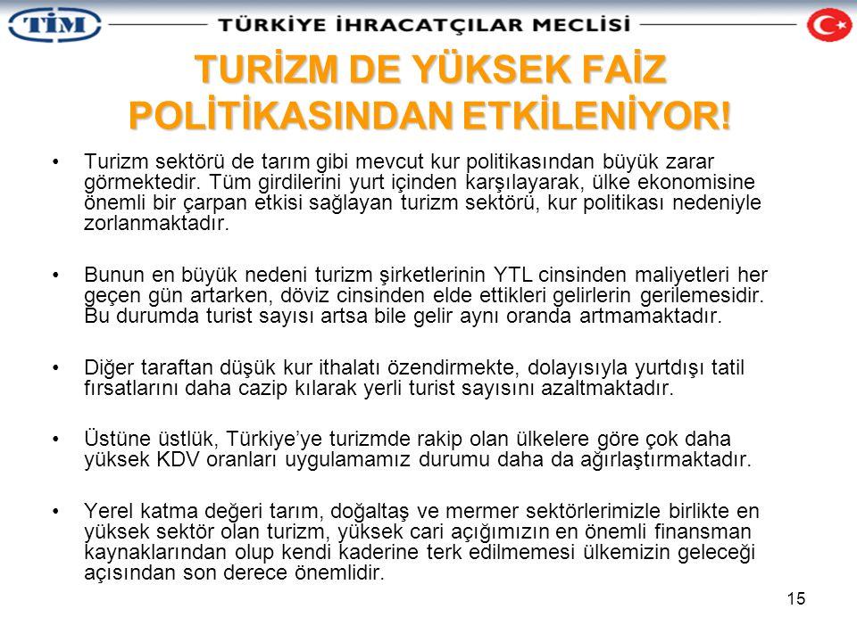 15 TURİZM DE YÜKSEK FAİZ POLİTİKASINDAN ETKİLENİYOR.