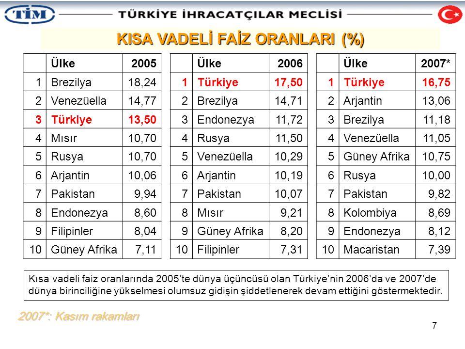 8 Portföy (Dolar) Yılbaşı Portföy (YTL) Yılbaşı Mevduat Faizi (%) Portföy (YTL) Yıl Sonu Portföy (Dolar) Yıl Sonu Yıllık Dolar Bazında Kazanç (%) Kümülatif Getiri (%) 20021000144848,22145130230,22 20031302214528,62759197151,3597,09 20041971275922,13369250927,30150,90 20052509336920,44055300819,88200,78 20063008405523,75017355218,11255,24 20073552501722,15203437623,20337,64 2002'NİN BAŞINDA TÜRKİYE GETİRİLEN 1000 DOLAR 6 SENEYE YAKIN SÜREDE 4376 DOLARA YÜKSELDİ 1.Kaynaklar: Hazine, TCMB 2.Döviz Kuru: TCMB Dolar Satış 3.2007 için 5 Kasım 2007 tarihi baz alınmıştır 2002 yılının başında bozdurulup TL yıllık mevduatına plase edilen 1000 doların, 2007 yılı Ekim sonunda 4376 dolara yükselmesi, bir başka anlatımla sıcak para mekanizması ile yabancı spekülatörlere dolar bazında yıllık yüzde 60 civarında getiri sağlanması dünyada örneği az bulunur bir mali yük altında bulunduğumuzun kanıtıdır.