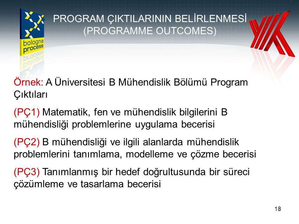 18 PROGRAM ÇIKTILARININ BELİRLENMESİ (PROGRAMME OUTCOMES) Örnek: A Üniversitesi B Mühendislik Bölümü Program Çıktıları (PÇ1) Matematik, fen ve mühendi