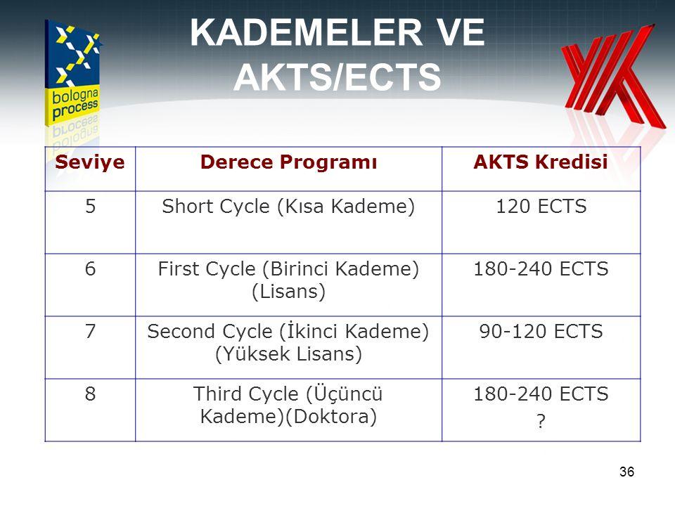36 SeviyeDerece ProgramıAKTS Kredisi 5Short Cycle (Kısa Kademe)120 ECTS 6First Cycle (Birinci Kademe) (Lisans) 180-240 ECTS 7Second Cycle (İkinci Kade