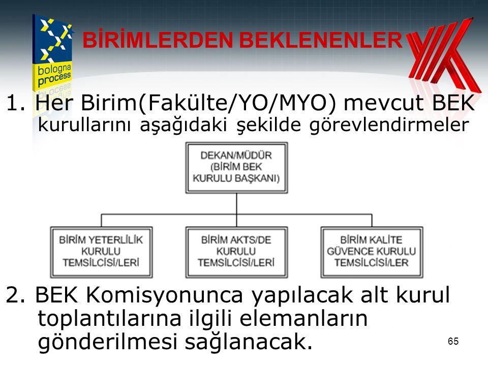 65 1. Her Birim(Fakülte/YO/MYO) mevcut BEK kurullarını aşağıdaki şekilde görevlendirmeler 2. BEK Komisyonunca yapılacak alt kurul toplantılarına ilgil