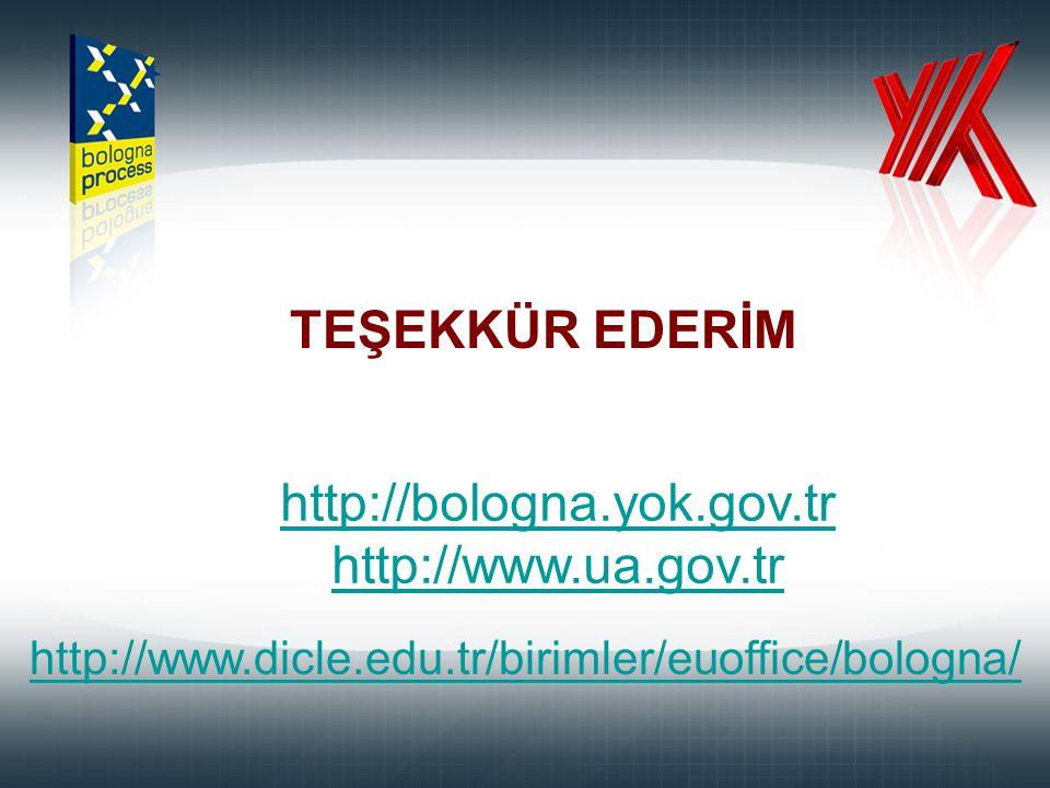 TEŞEKKÜR EDERİM http://bologna.yok.gov.tr http://bologna.yok.gov.tr http://www.ua.gov.tr http://www.dicle.edu.tr/birimler/euoffice/bologna/