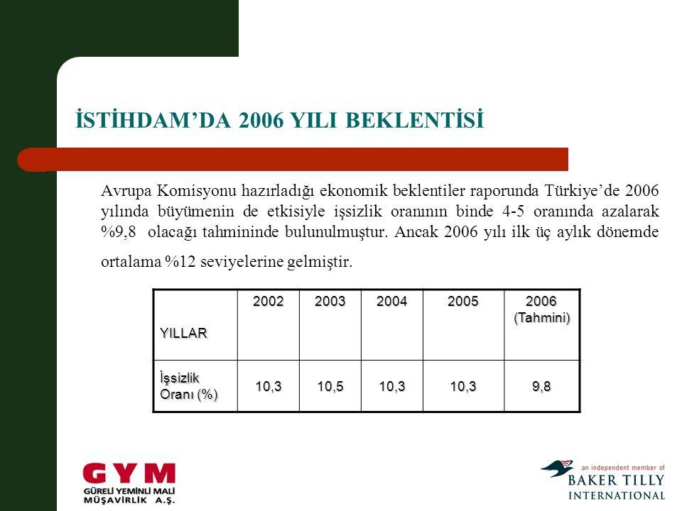 İSTİHDAM'DA 2006 YILI BEKLENTİSİ Avrupa Komisyonu hazırladığı ekonomik beklentiler raporunda Türkiye'de 2006 yılında büyümenin de etkisiyle işsizlik oranının binde 4-5 oranında azalarak %9,8 olacağı tahmininde bulunulmuştur.