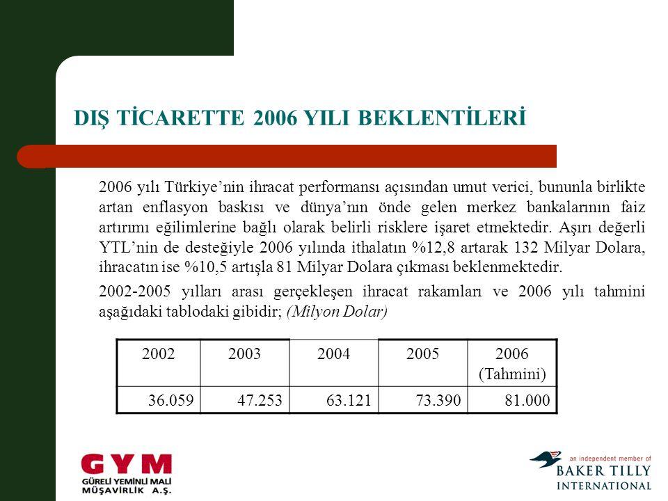 DIŞ TİCARETTE 2006 YILI BEKLENTİLERİ 2006 yılı Türkiye'nin ihracat performansı açısından umut verici, bununla birlikte artan enflasyon baskısı ve dünya'nın önde gelen merkez bankalarının faiz artırımı eğilimlerine bağlı olarak belirli risklere işaret etmektedir.