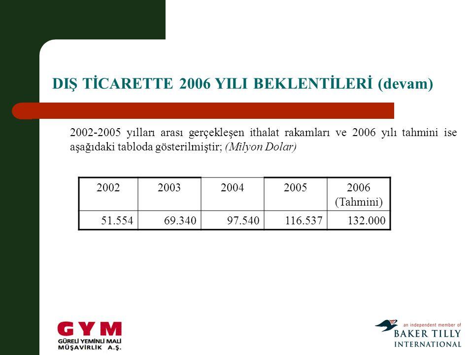 DIŞ TİCARETTE 2006 YILI BEKLENTİLERİ (devam) 2002-2005 yılları arası gerçekleşen ithalat rakamları ve 2006 yılı tahmini ise aşağıdaki tabloda gösterilmiştir; (Milyon Dolar) 20022003200420052006 (Tahmini) 51.55469.34097.540116.537132.000