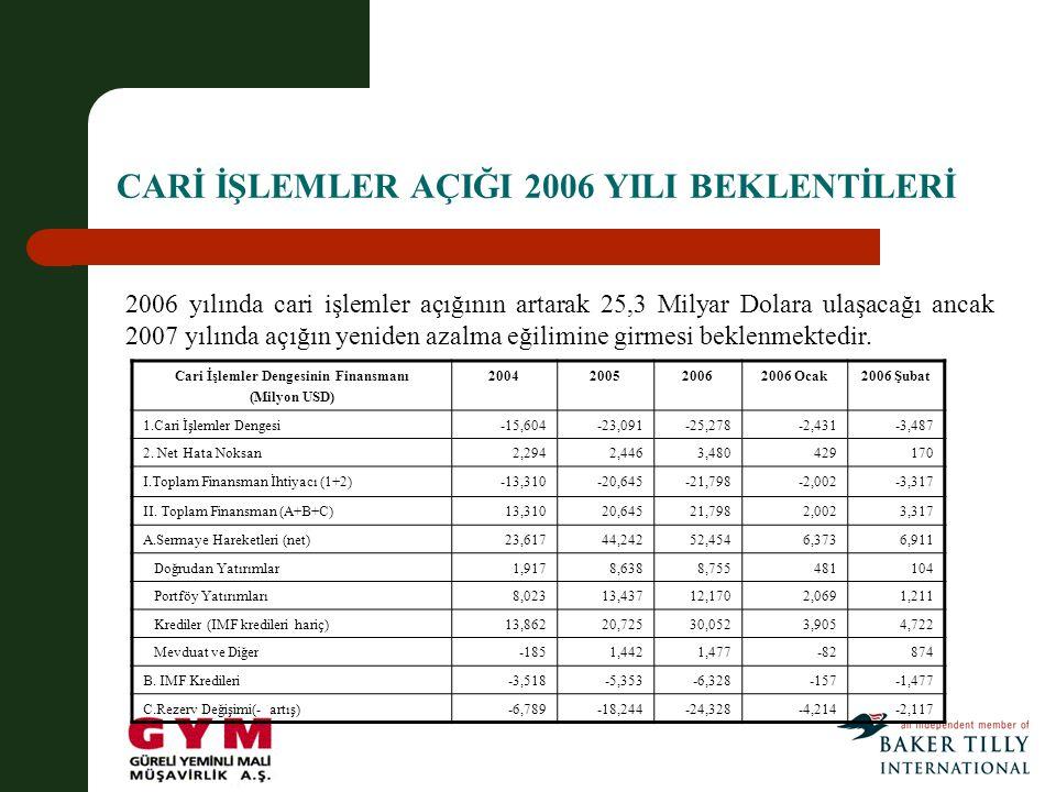CARİ İŞLEMLER AÇIĞI 2006 YILI BEKLENTİLERİ 2006 yılında cari işlemler açığının artarak 25,3 Milyar Dolara ulaşacağı ancak 2007 yılında açığın yeniden azalma eğilimine girmesi beklenmektedir.