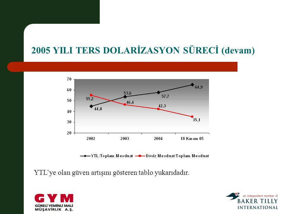 2005 YILI TERS DOLARİZASYON SÜRECİ (devam) YTL'ye olan güven artışını gösteren tablo yukarıdadır.