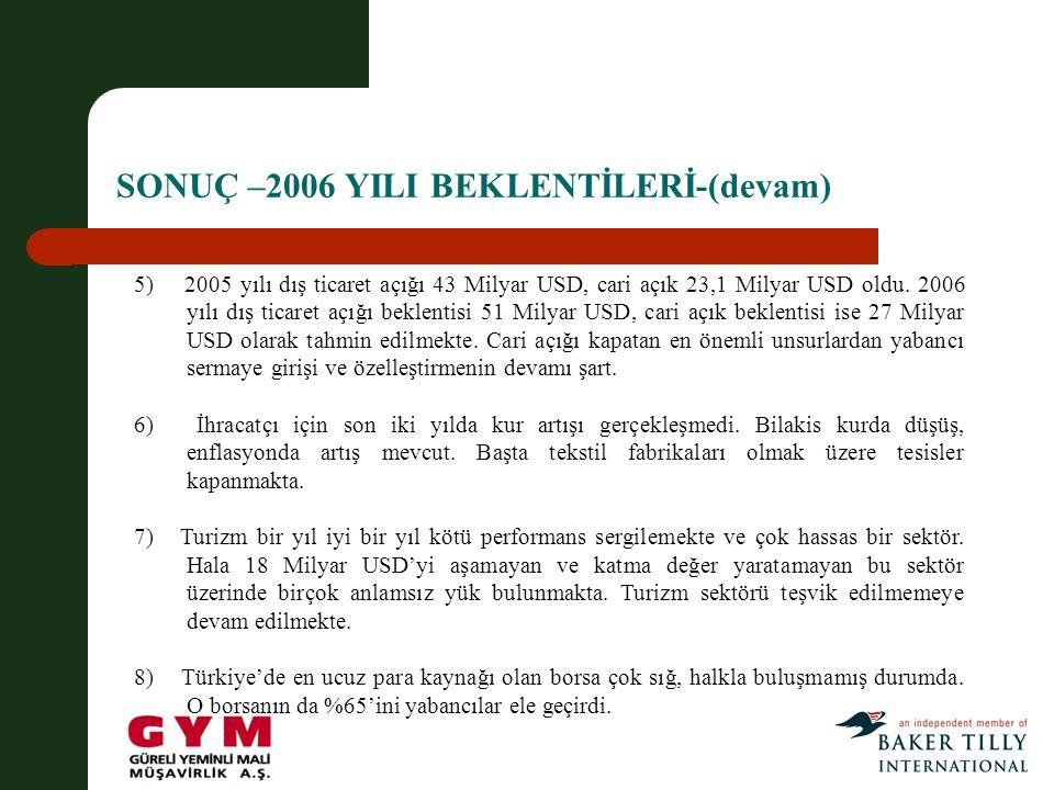 SONUÇ –2006 YILI BEKLENTİLERİ-(devam) 5) 2005 yılı dış ticaret açığı 43 Milyar USD, cari açık 23,1 Milyar USD oldu.