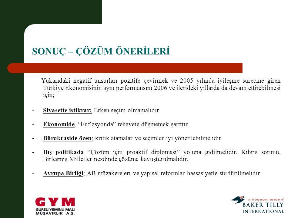 SONUÇ – ÇÖZÜM ÖNERİLERİ Yukarıdaki negatif unsurları pozitife çevirmek ve 2005 yılında iyileşme sürecine giren Türkiye Ekonomisinin aynı performansını 2006 ve ilerideki yıllarda da devam ettirebilmesi için; -Siyasette istikrar; Erken seçim olmamalıdır.