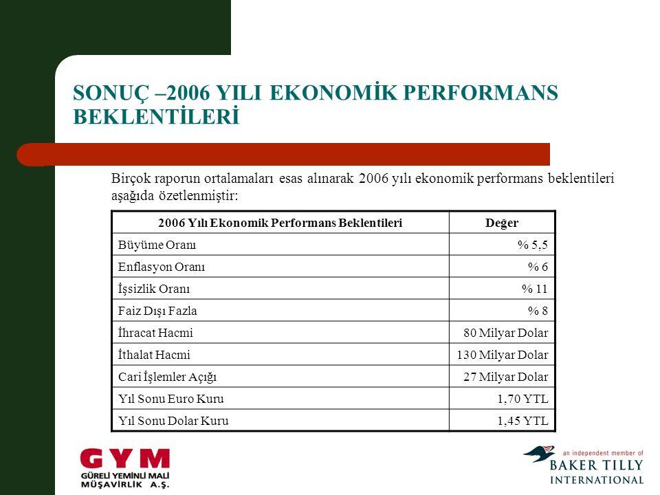 SONUÇ –2006 YILI EKONOMİK PERFORMANS BEKLENTİLERİ 2006 Yılı Ekonomik Performans BeklentileriDeğer Büyüme Oranı% 5,5 Enflasyon Oranı% 6 İşsizlik Oranı% 11 Faiz Dışı Fazla% 8 İhracat Hacmi80 Milyar Dolar İthalat Hacmi130 Milyar Dolar Cari İşlemler Açığı27 Milyar Dolar Yıl Sonu Euro Kuru1,70 YTL Yıl Sonu Dolar Kuru1,45 YTL Birçok raporun ortalamaları esas alınarak 2006 yılı ekonomik performans beklentileri aşağıda özetlenmiştir:
