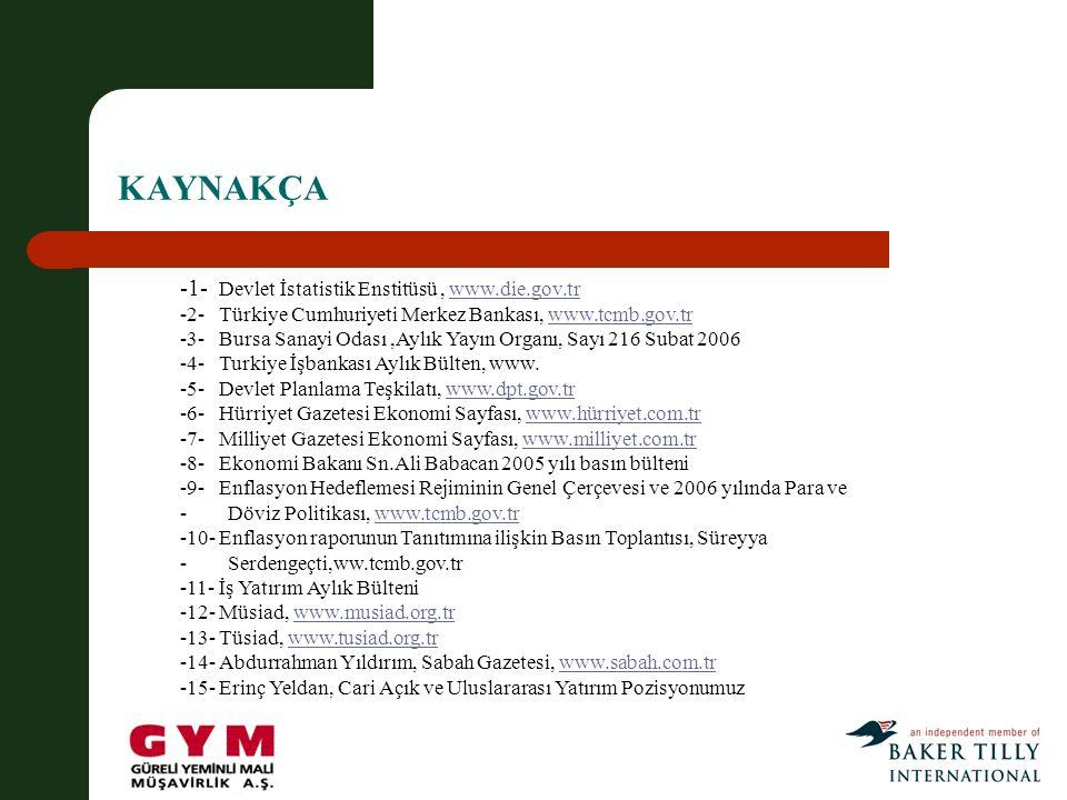 KAYNAKÇA -1- Devlet İstatistik Enstitüsü, www.die.gov.trwww.die.gov.tr -2- Türkiye Cumhuriyeti Merkez Bankası, www.tcmb.gov.trwww.tcmb.gov.tr -3- Bursa Sanayi Odası,Aylık Yayın Organı, Sayı 216 Subat 2006 -4- Turkiye İşbankası Aylık Bülten, www.