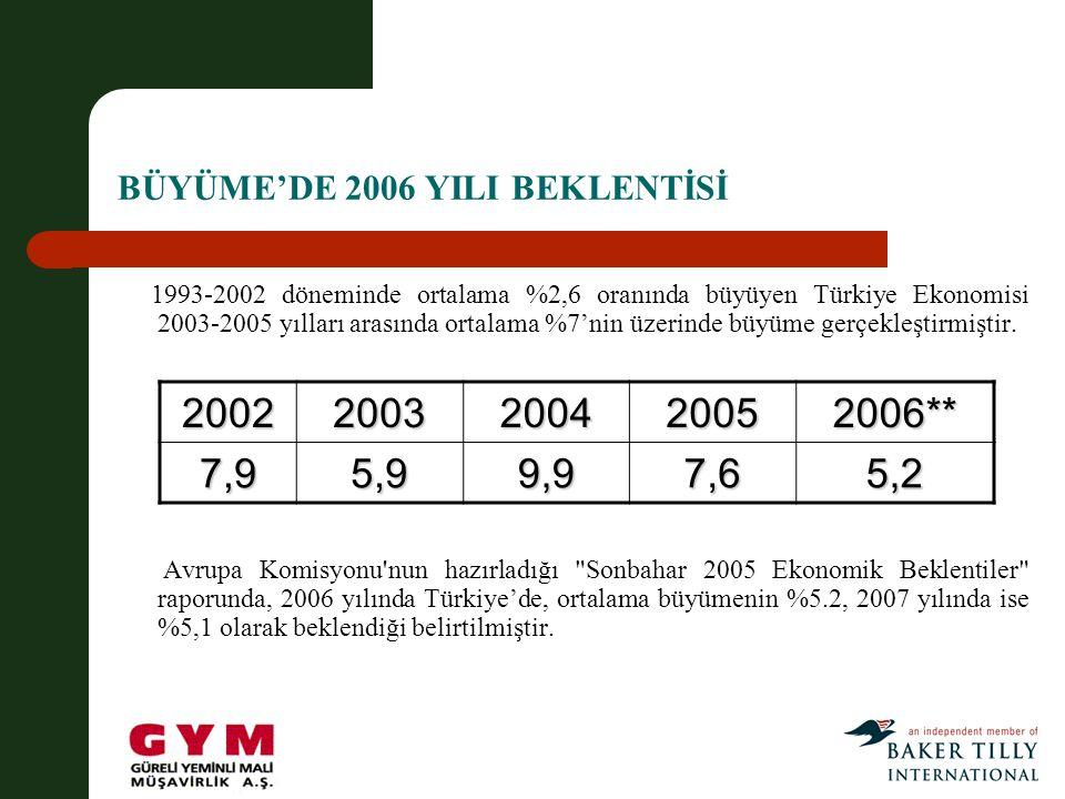 BÜYÜME'DE 2006 YILI BEKLENTİSİ 1993-2002 döneminde ortalama %2,6 oranında büyüyen Türkiye Ekonomisi 2003-2005 yılları arasında ortalama %7'nin üzerinde büyüme gerçekleştirmiştir.