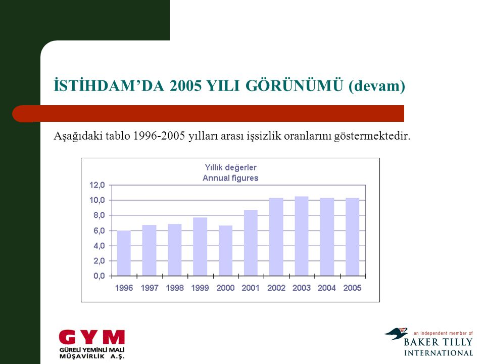 İSTİHDAM'DA 2005 YILI GÖRÜNÜMÜ (devam) Aşağıdaki tablo 1996-2005 yılları arası işsizlik oranlarını göstermektedir.