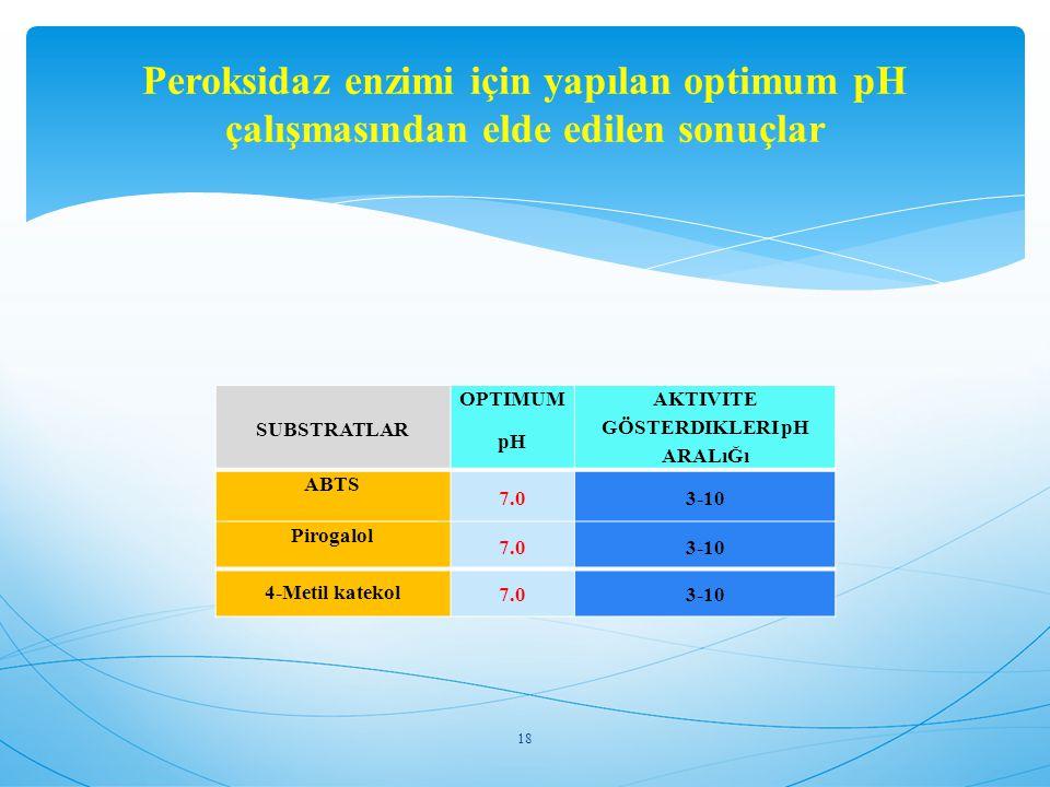 SUBSTRATLAR OPTIMUM pH AKTIVITE GÖSTERDIKLERI pH ARALıĞı ABTS 7.03-10 Pirogalol 7.03-10 4-Metil katekol 7.03-10 18 Peroksidaz enzimi için yapılan opti