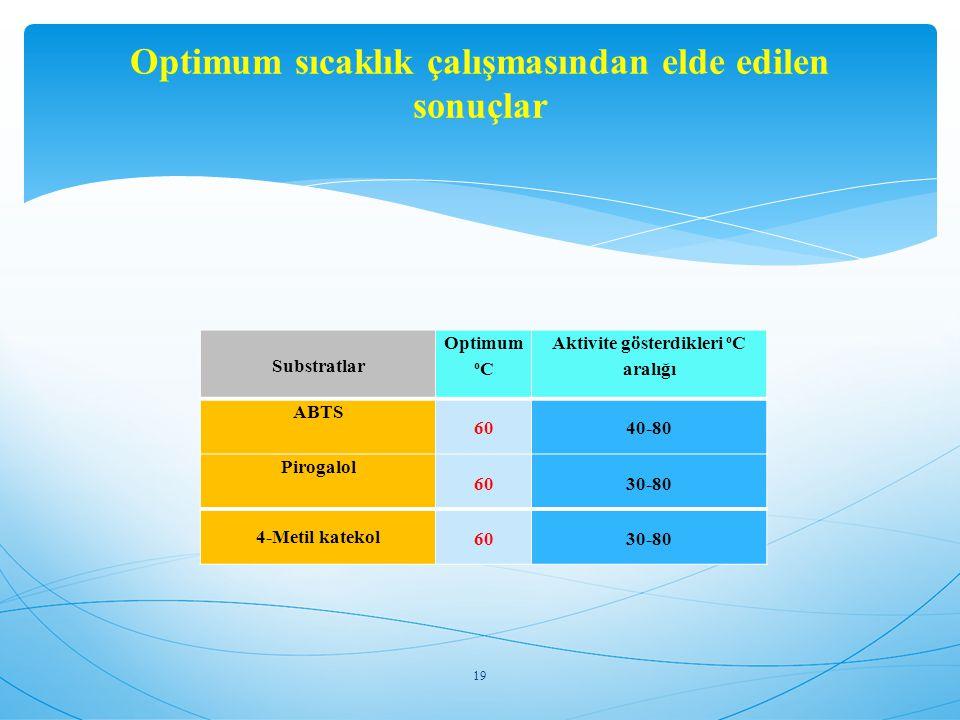 Substratlar Optimum o C Aktivite gösterdikleri o C aralığı ABTS 6040-80 Pirogalol 6030-80 4-Metil katekol 6030-80 19 Optimum sıcaklık çalışmasından el