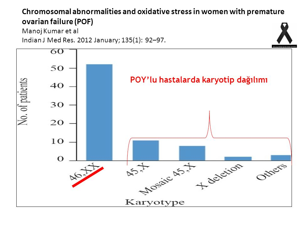 Chromosomal abnormalities and oxidative stress in women with premature ovarian failure (POF) Manoj Kumar et al Indian J Med Res.