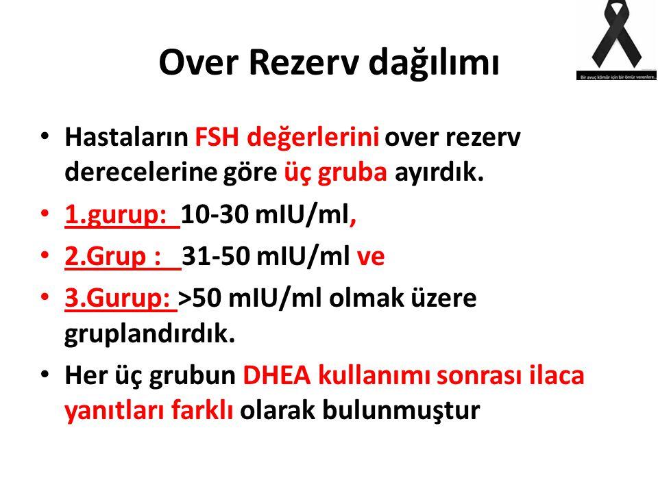 Over Rezerv dağılımı Hastaların FSH değerlerini over rezerv derecelerine göre üç gruba ayırdık. 1.gurup: 10-30 mIU/ml, 2.Grup : 31-50 mIU/ml ve 3.Guru