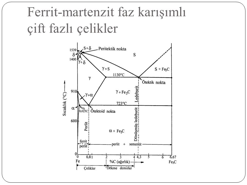 Ferrit-martenzit faz karışımlı çift fazlı çelikler