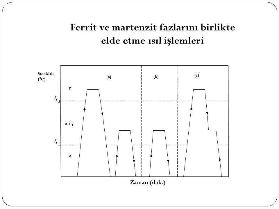 Sıcaklık ( 0 C) α α + γ γ (a) (b) (c) Zaman (dak.) A1A1 A3A3 Ferrit ve martenzit fazlarını birlikte elde etme ısıl i ş lemleri